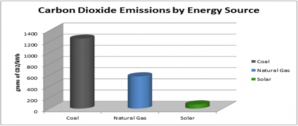 Graph Showing Carbon Dioxide Emmisions